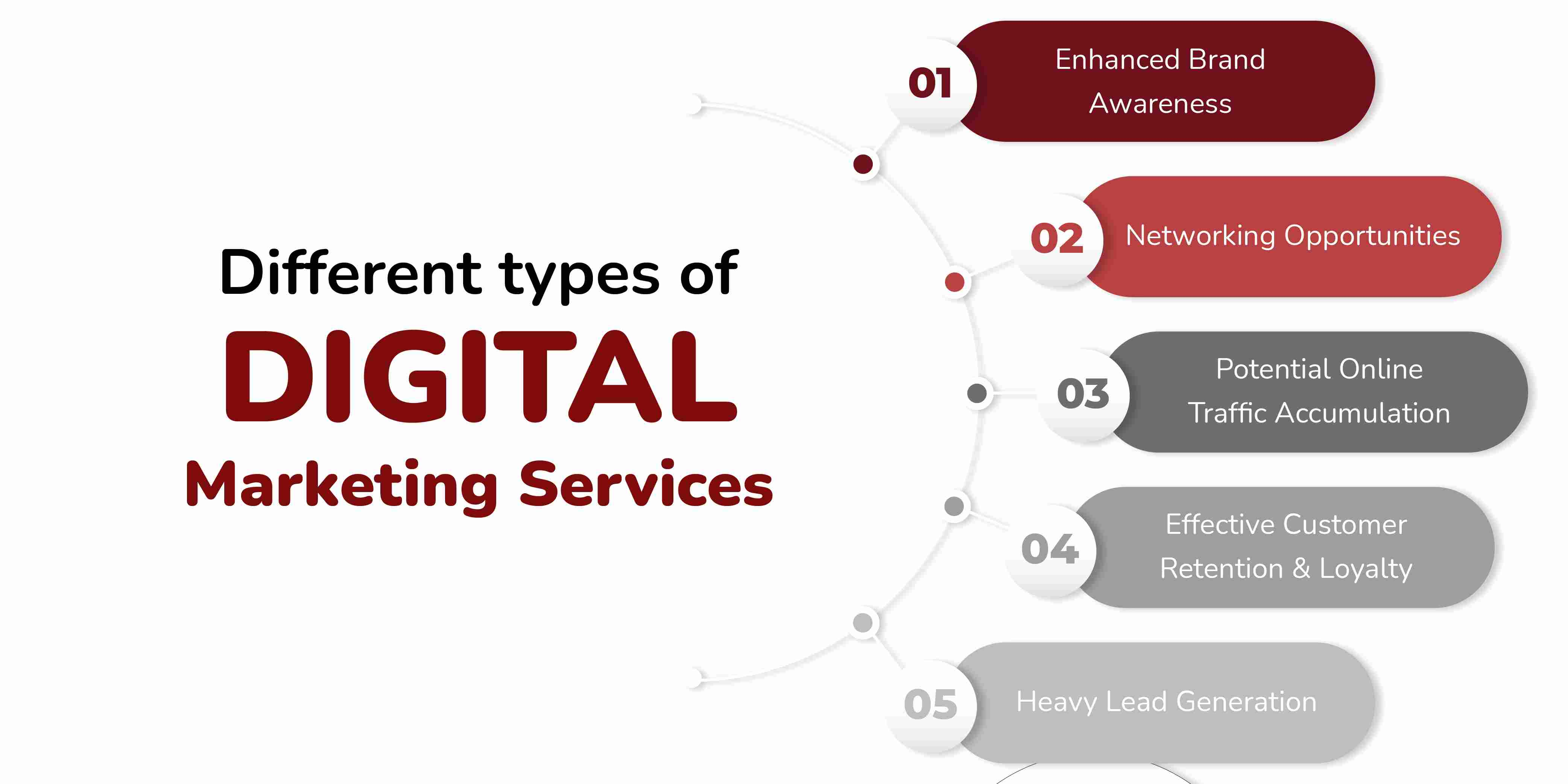What are the Different Types of Digital Marketing Services