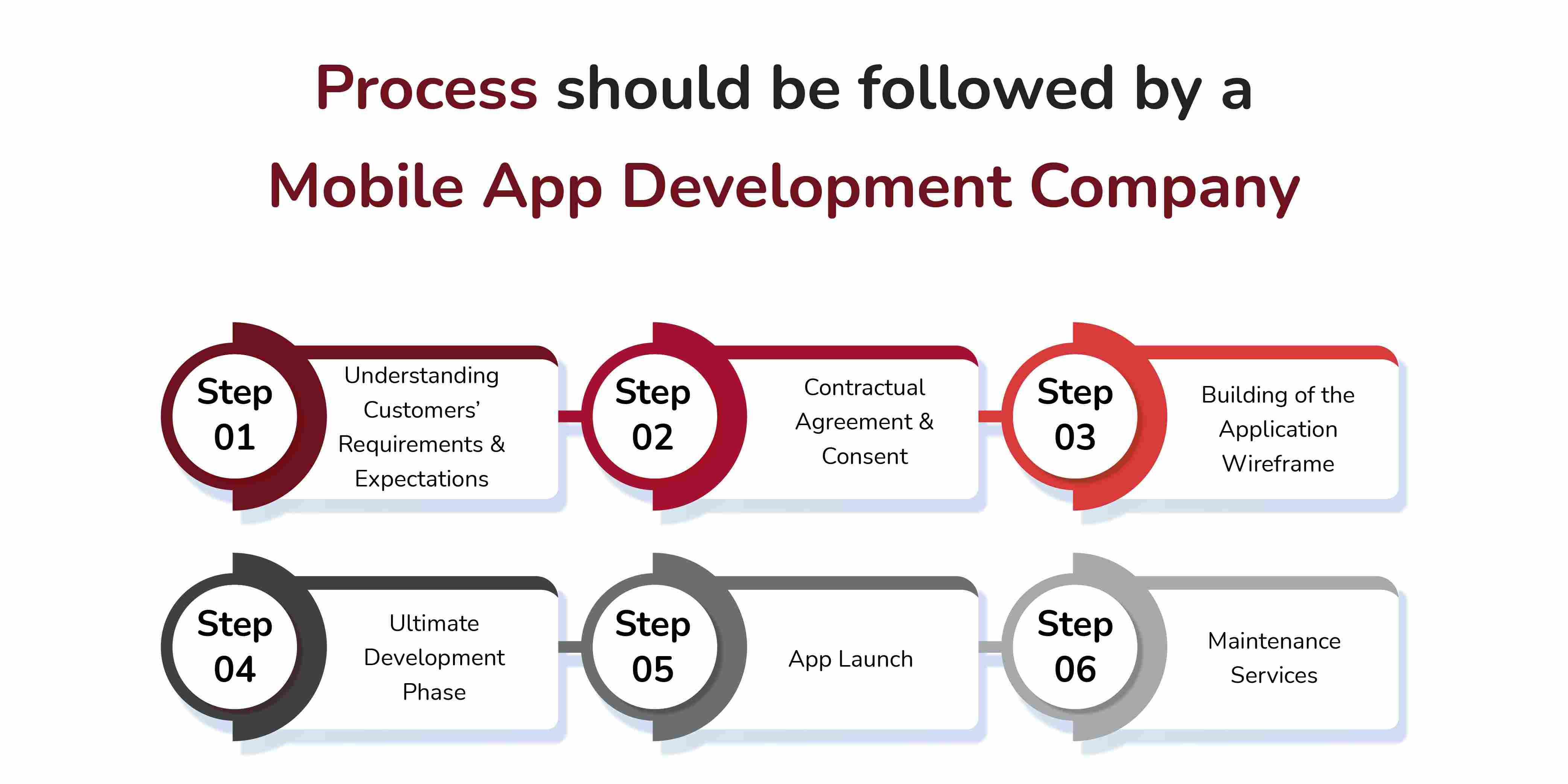 Process should be followed by a Mobile App Development Company