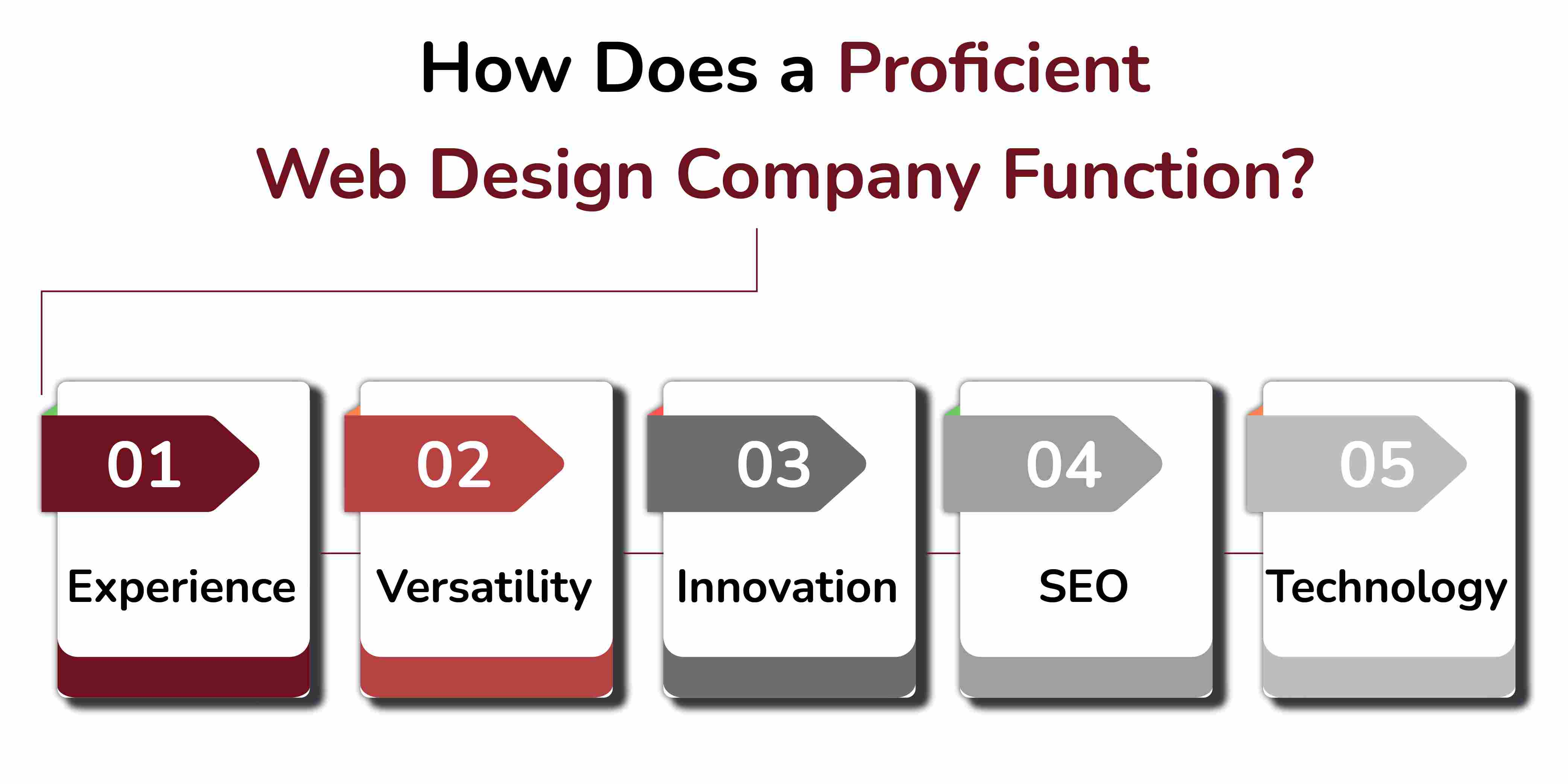 How Does a Proficient Web Design Company Function